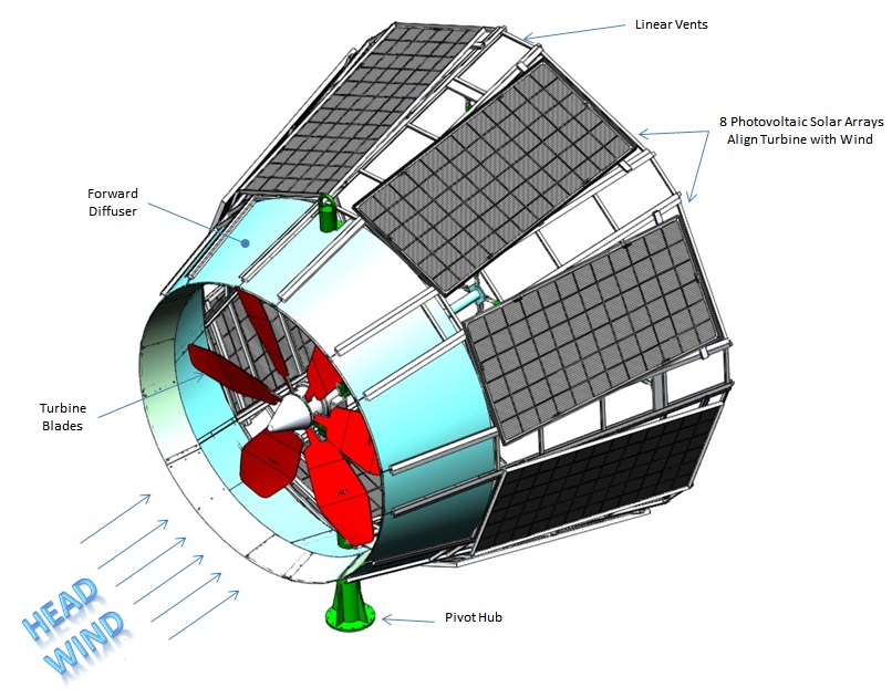 First integrated Wind and Solar Turbine in the world - SkyWolf Wind